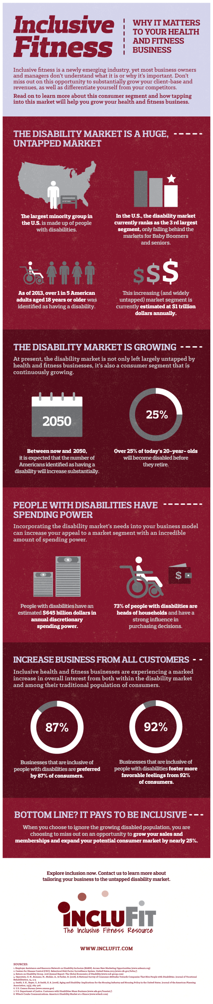Inclusive Fitness - Why it Matters [Infographic]