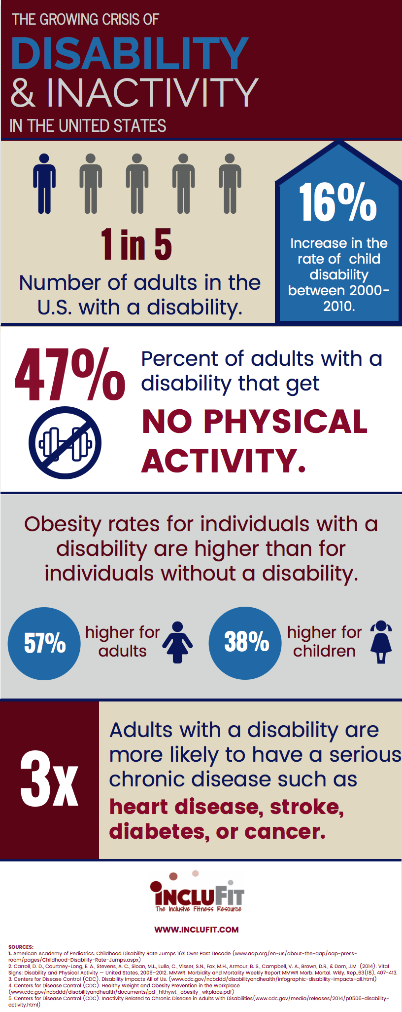 Disability and Inactivity in the US Infographic